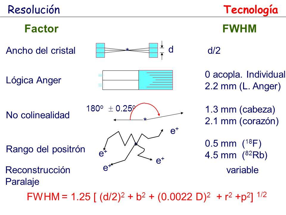 FWHM = 1.25 [ (d/2)2 + b2 + (0.0022 D)2 + r2 +p2] 1/2